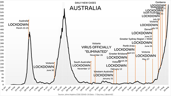 """Image: Even with draconian lockdowns and travel restrictions, Australia's covid """"cases"""" are now skyrocketing… is the science WRONG?"""