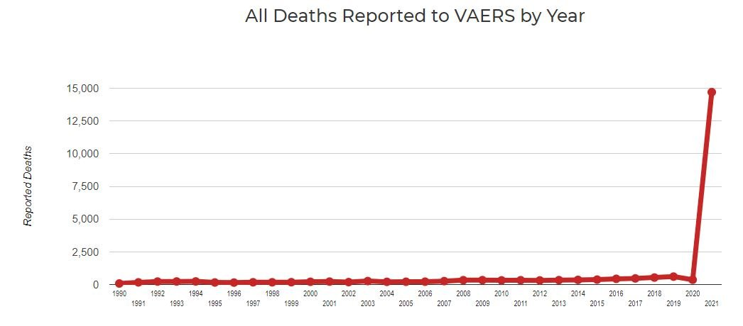 According to VAERS Website: The US Is Averaging 70 Deaths per Day Due to COVID Vaccine Since July 24th — Or 3,296 COVID Total Vaccine Deaths