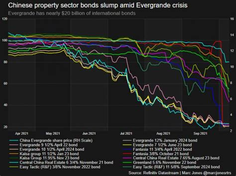 DEVELOPING: China's Property Sector Bonds Are 'Getting Smoked' – Will China's Economic Woes Impact the Rest of the World?